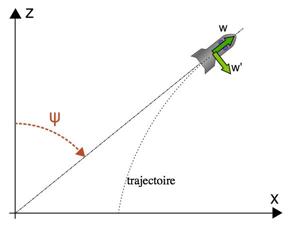 Hasard100_trajectoire